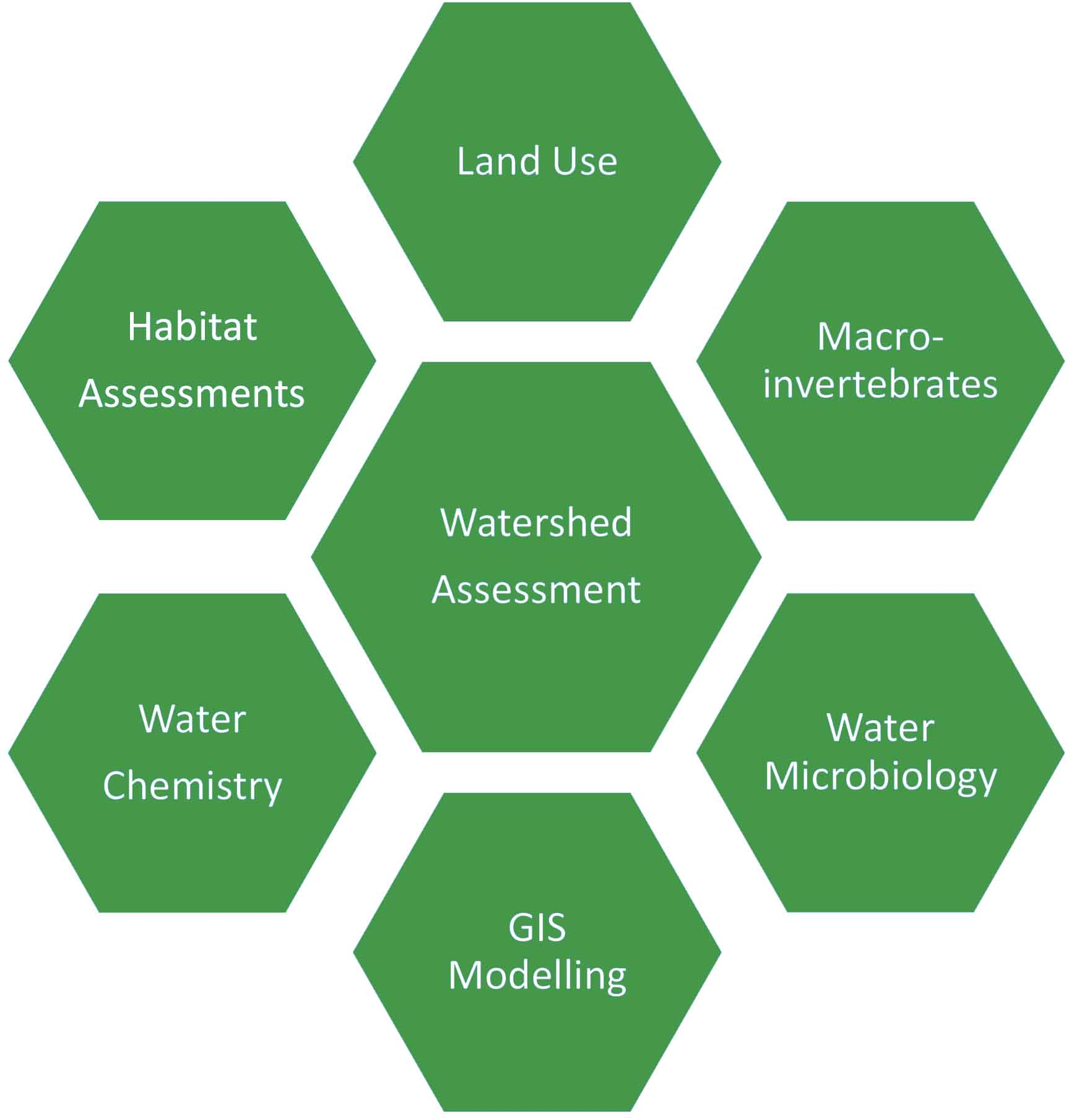 Gis Mapping Companies Watershed Assessment For Healthy Watersheds Green